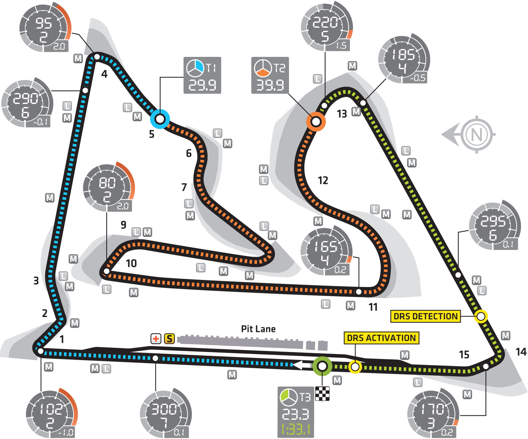 Bahrain International Circuit layout & records