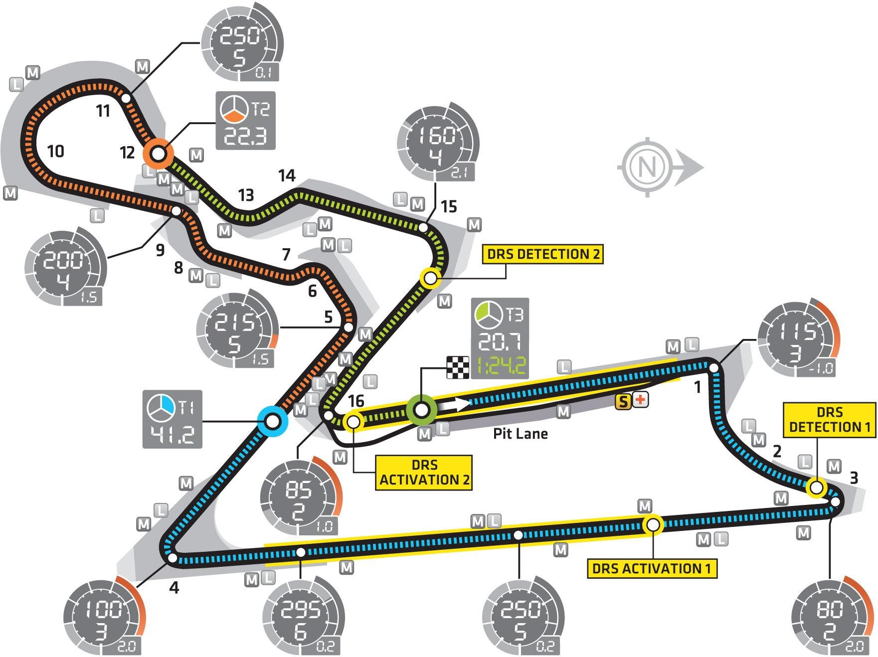 Buddh Circuit