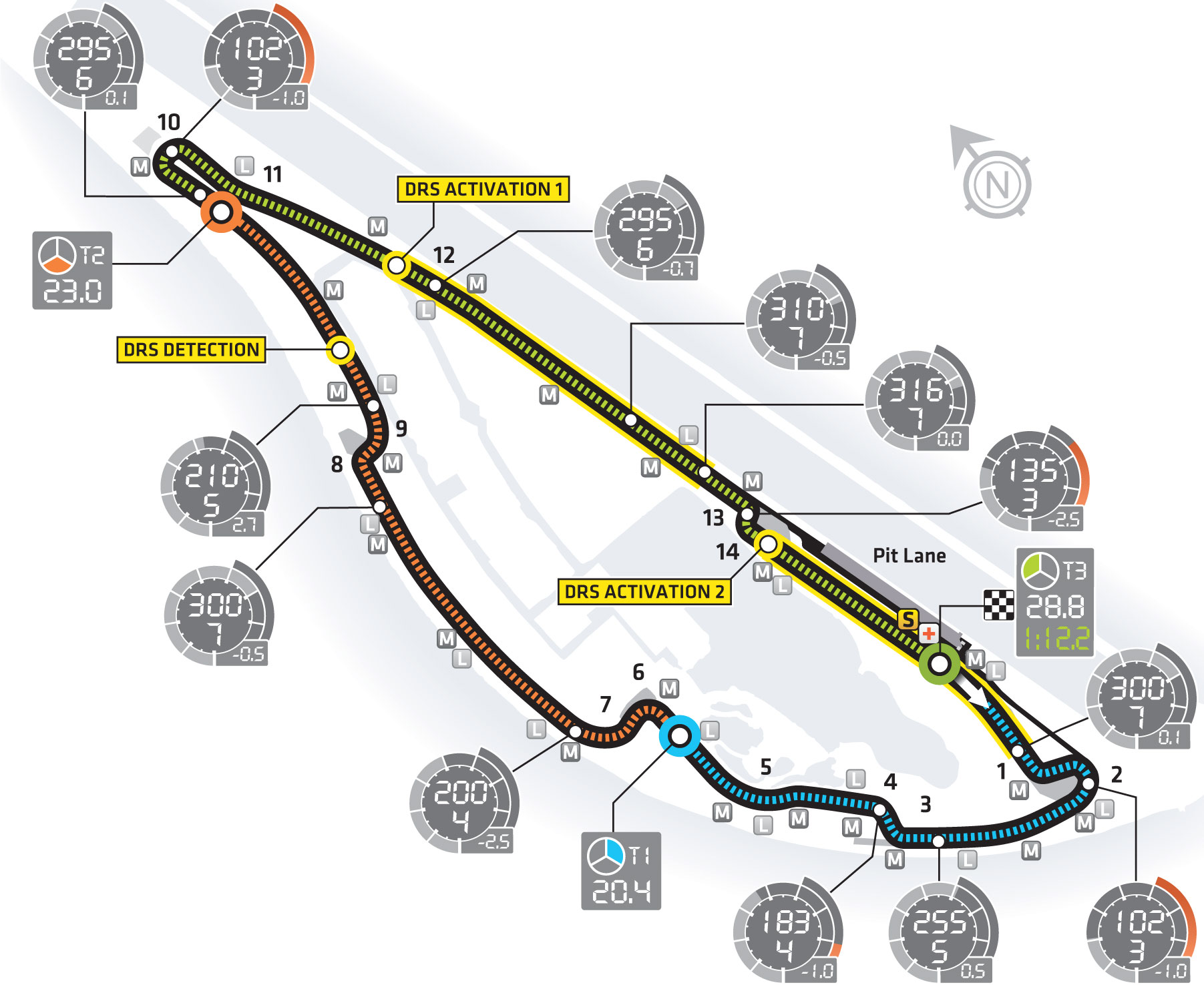 Circuit Gilles Villeneuve layout & records
