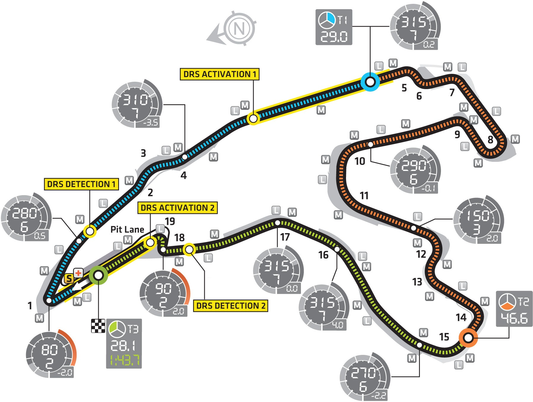 Spa Francorchamps Circuit layout & records
