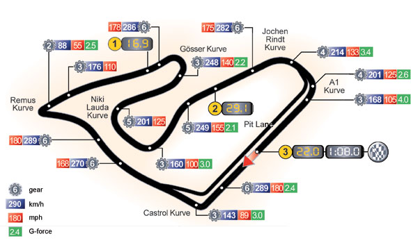 Red Bull Ring layout & records