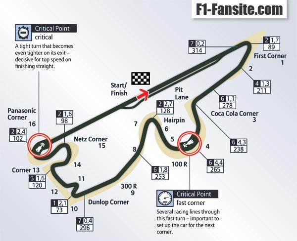 Fuji Speedway circuit layout