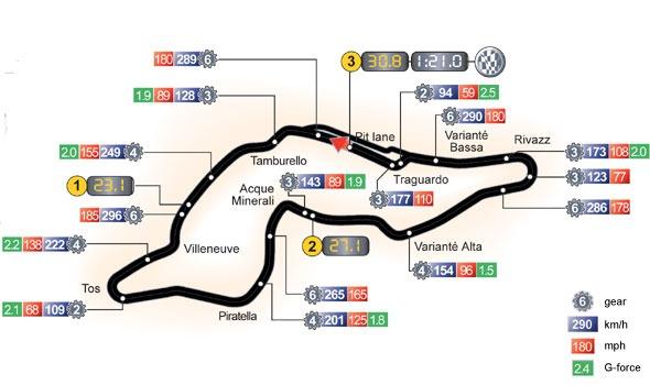 Autodromo Enzo e Dino FerrariCircuit Layout