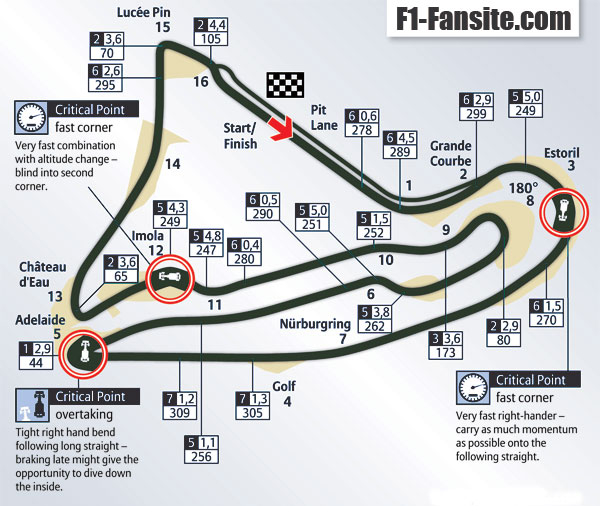 Circuit de Nevers Magny Cours layout & records