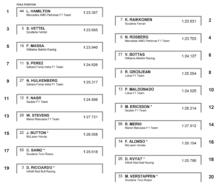 Provisional 2015 Italian F1 grid