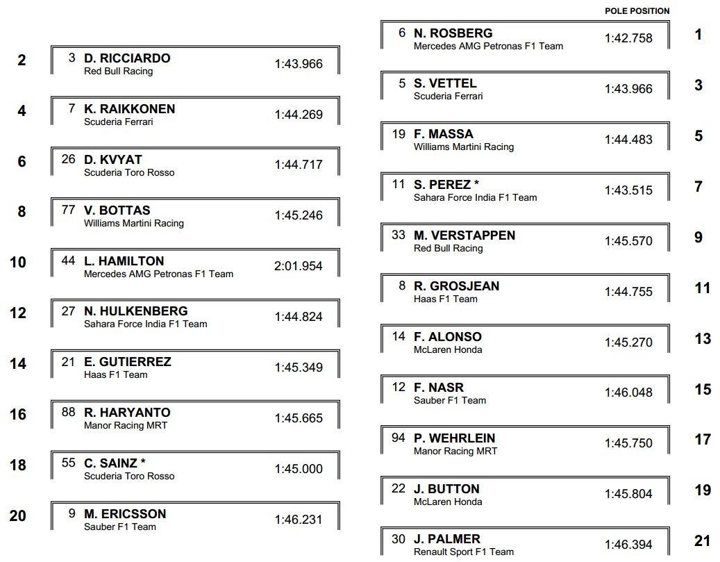 2016 start grid Euroepean F1 GP