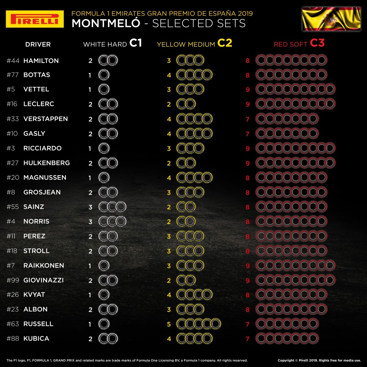 Selected tyres sets 2019 Spanish F1 GP