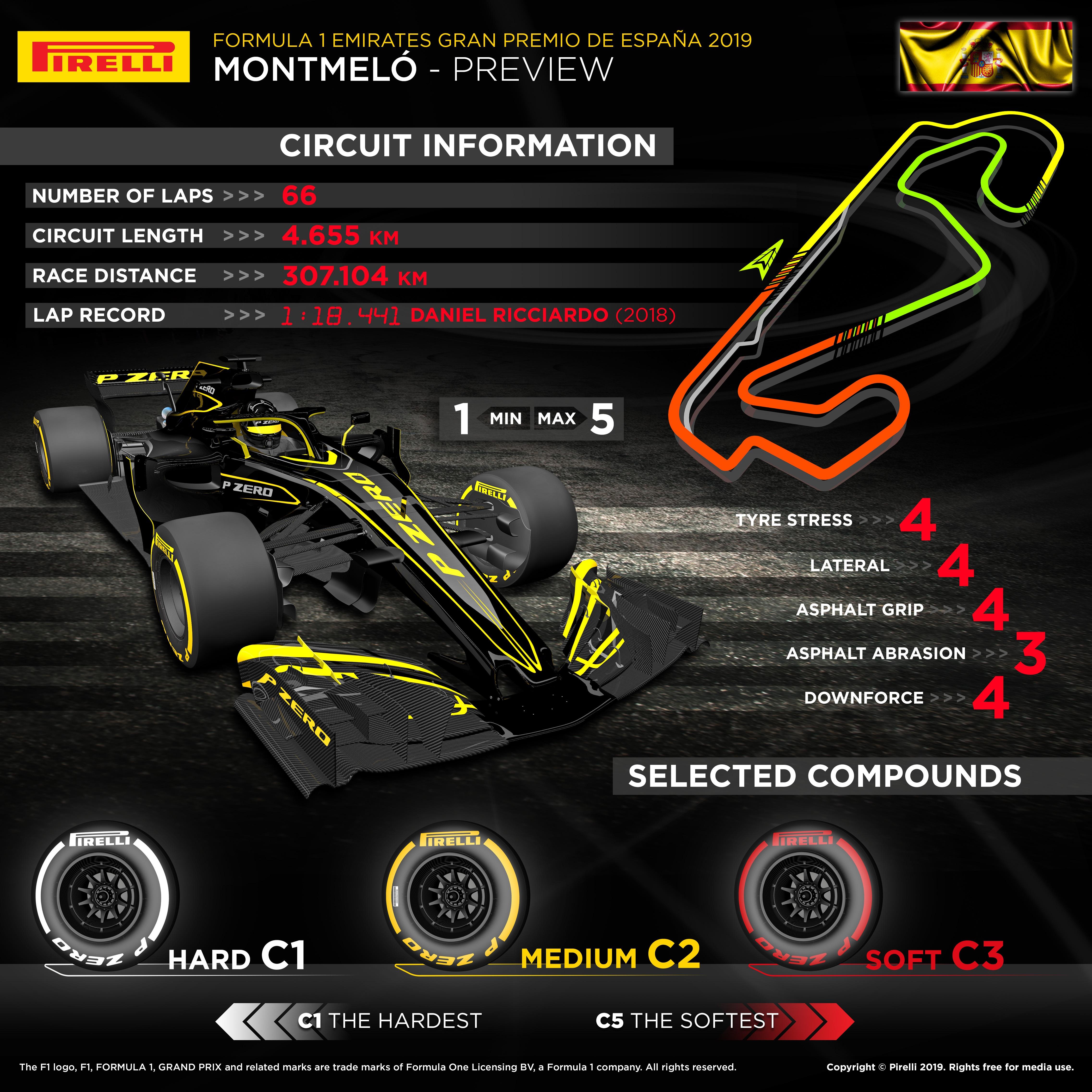2019 Spanish F1 GP infographic