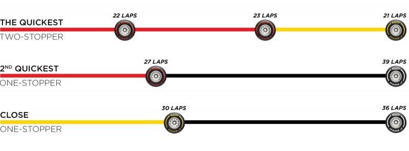 Possible 2019 Spanish F1 Grand Prix Tyres Strategies