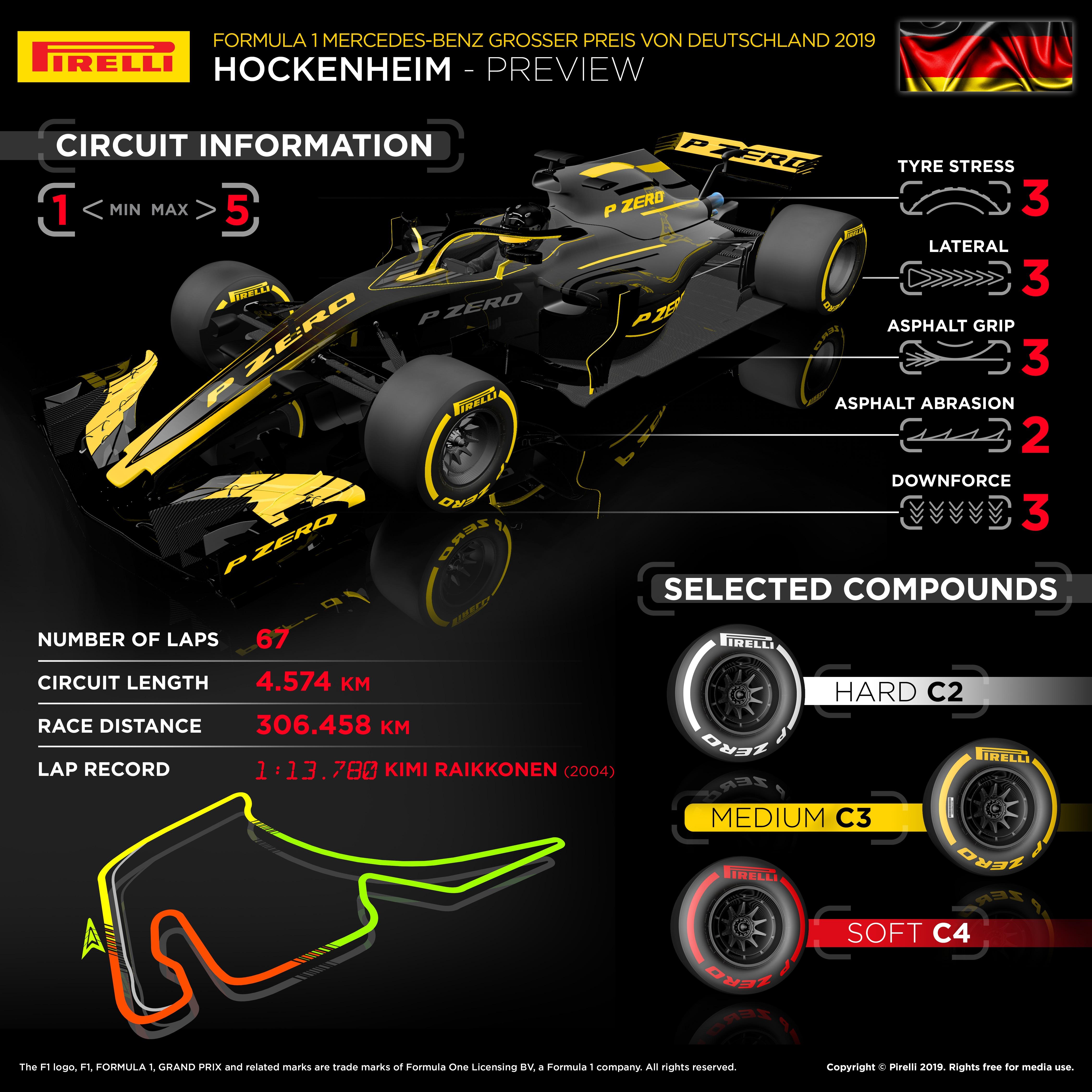 Infographic German F1 Grand Prix