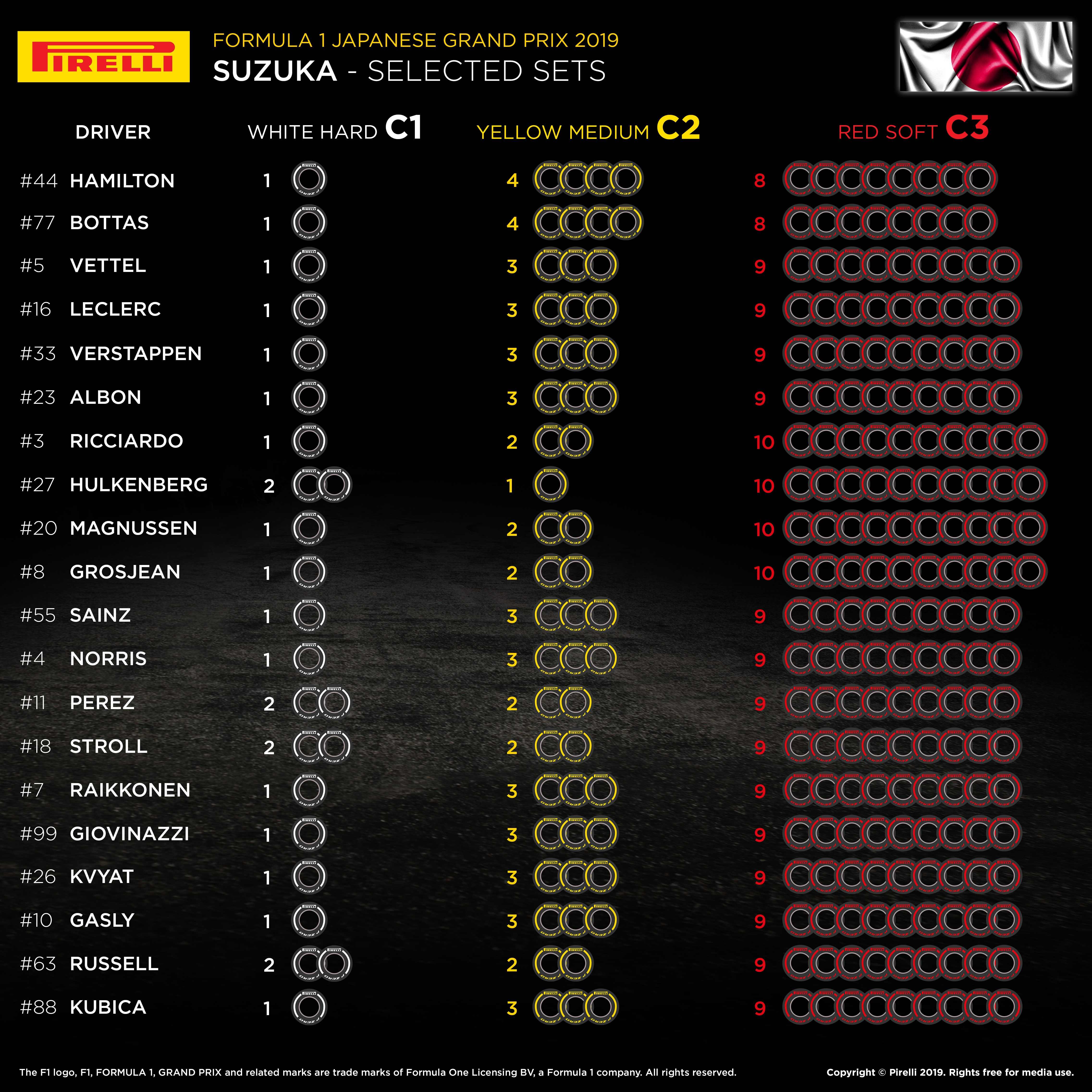 selected tyres 2019 Japanese F1 GP