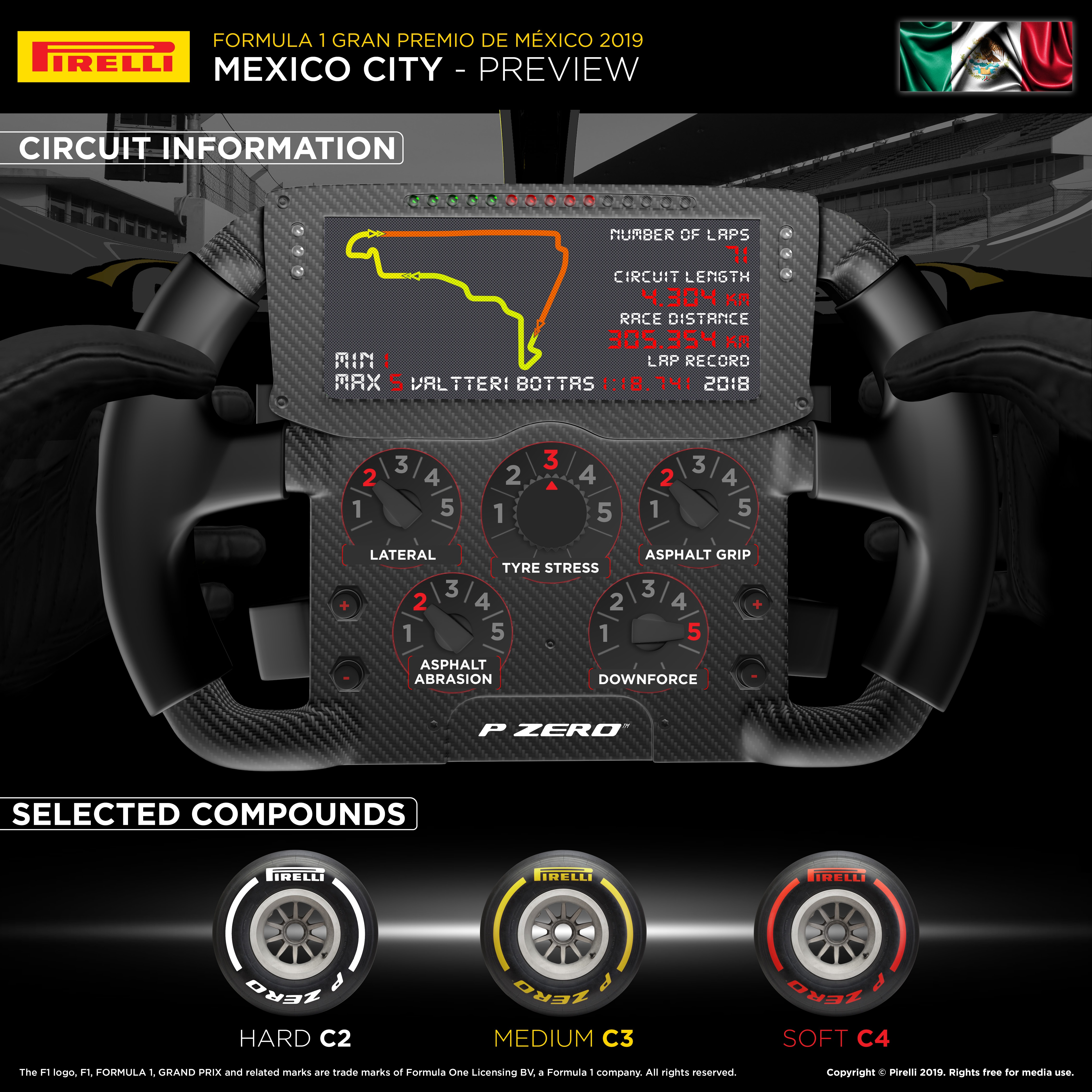 2019 Mexico F1 GP Infographic
