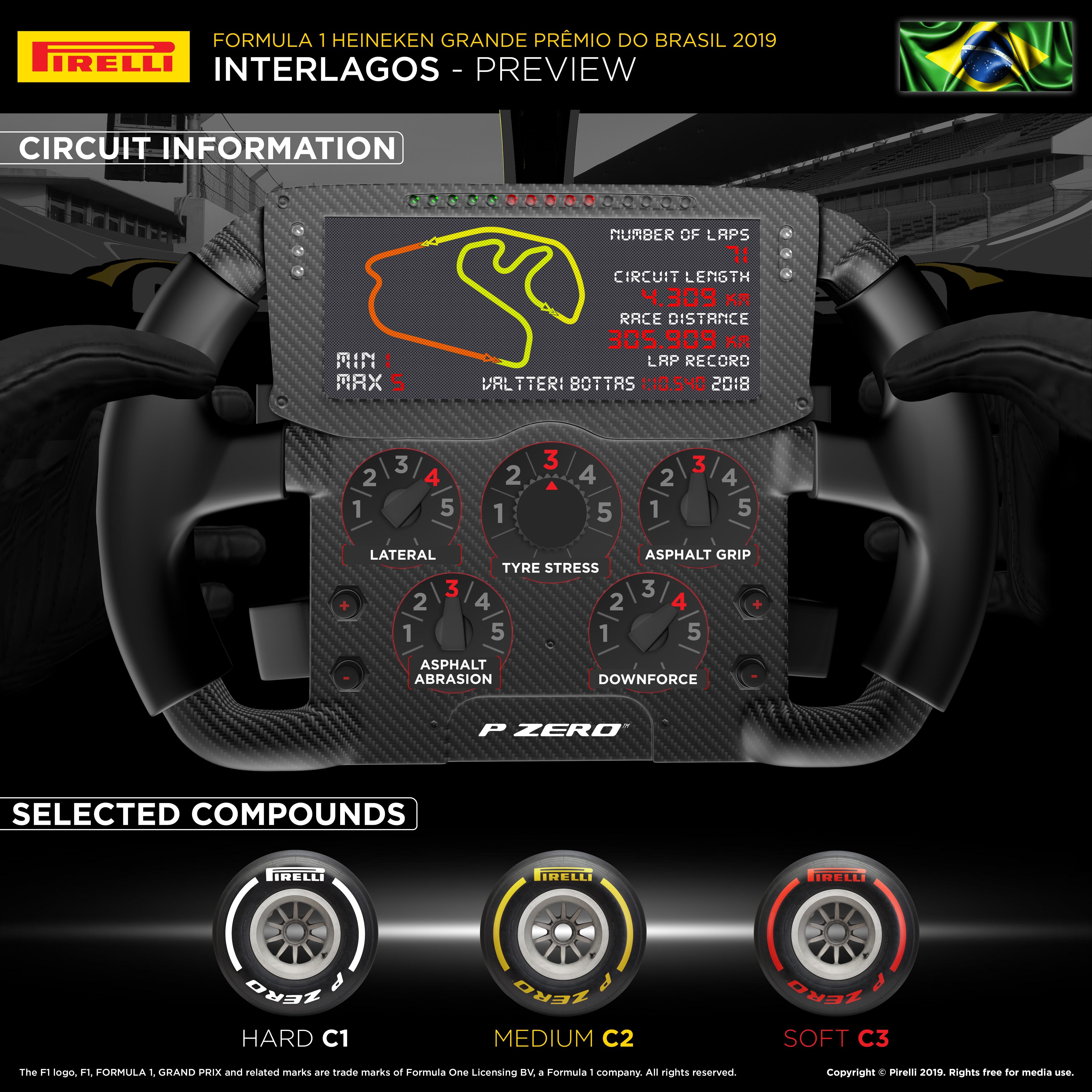 2019 Brazilian Formula 1 grand prix infographic