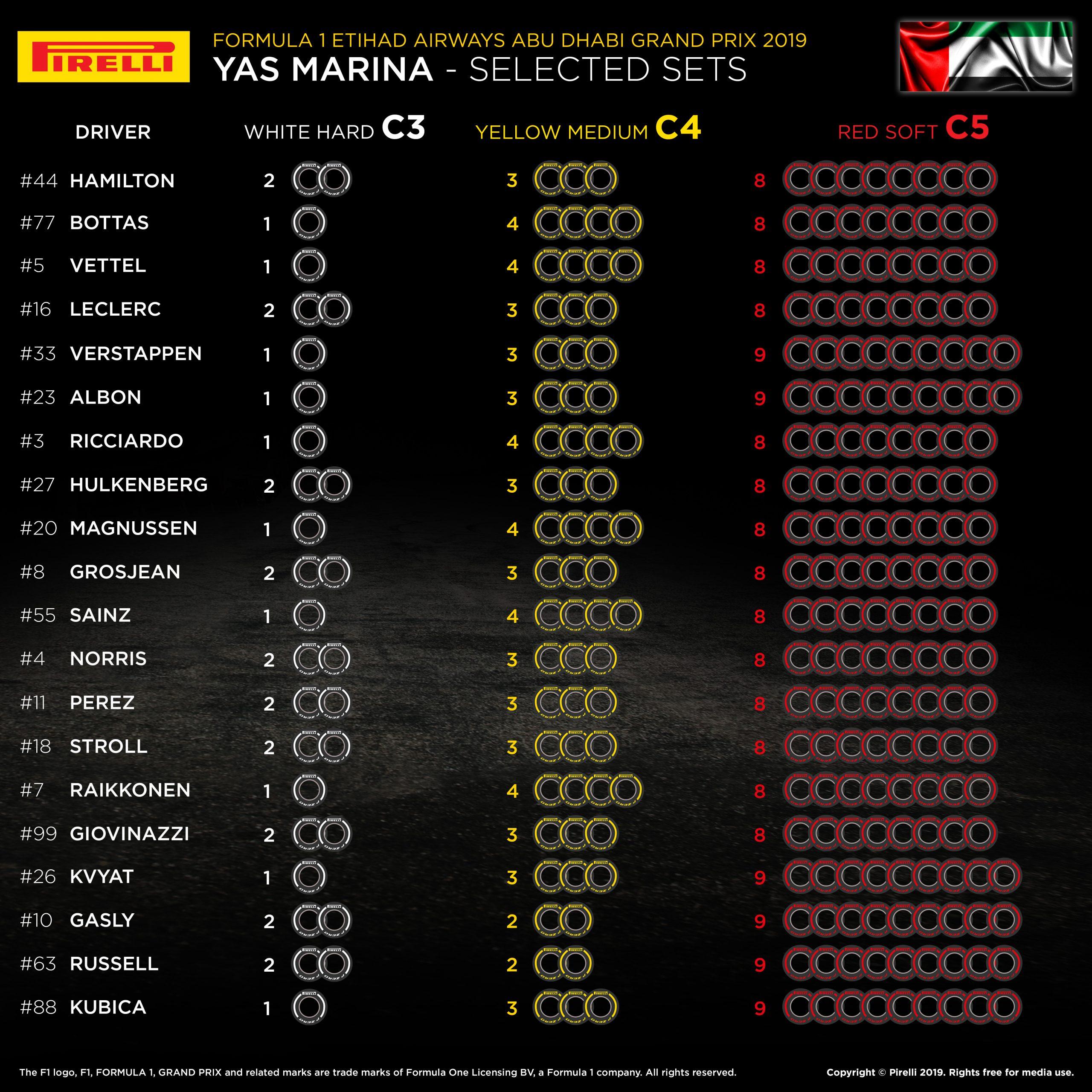 Selected tyres 2018 Abu Dhabi F1 GP
