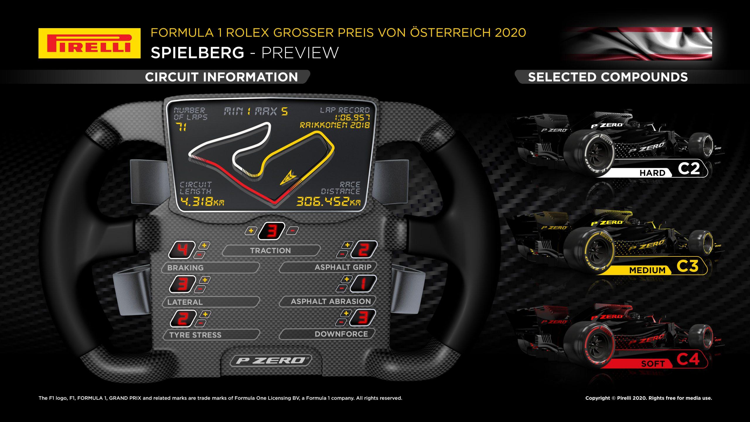 Infographic Austrian Grand Prix F1