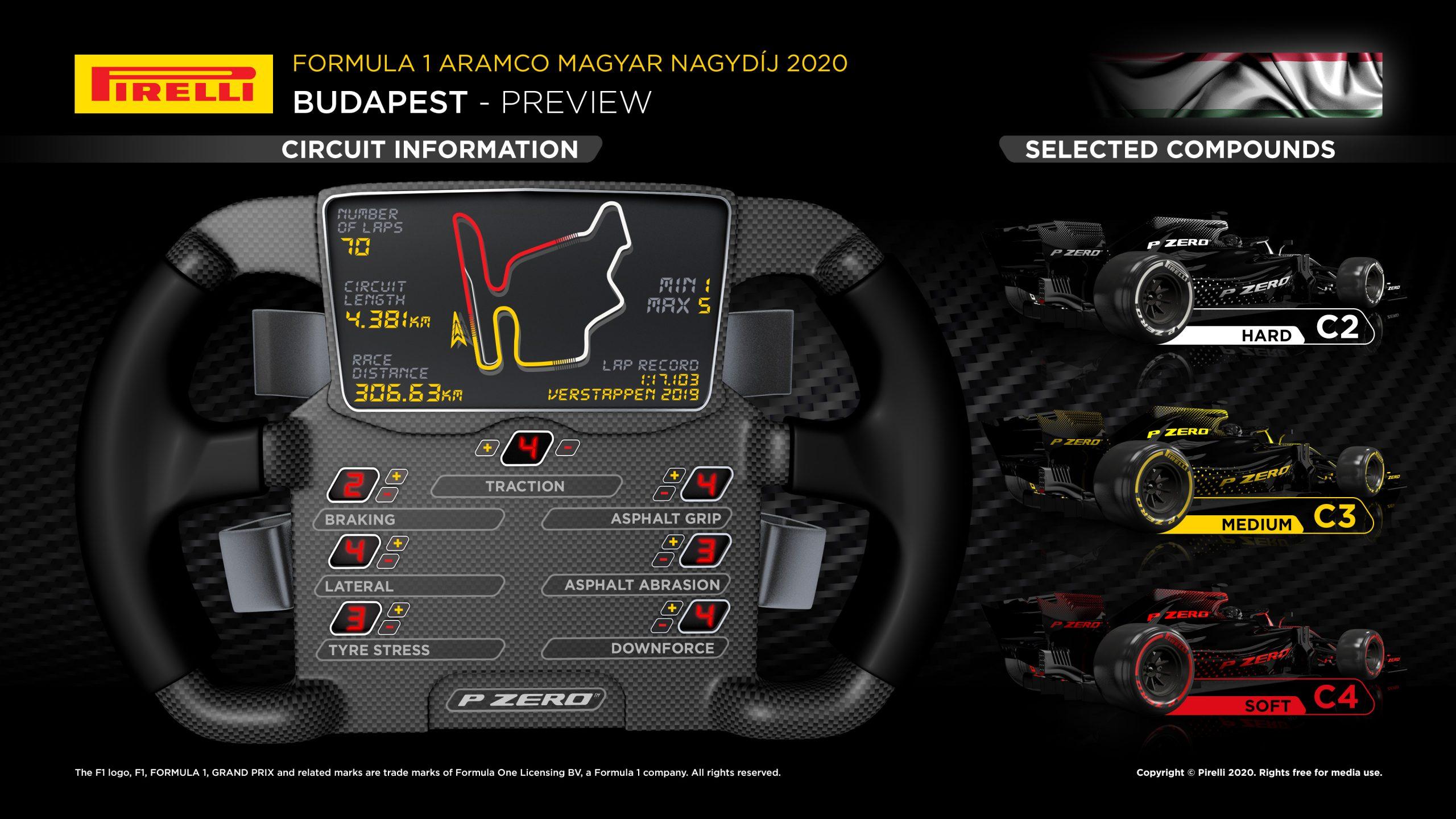hungarian grand prix infographic