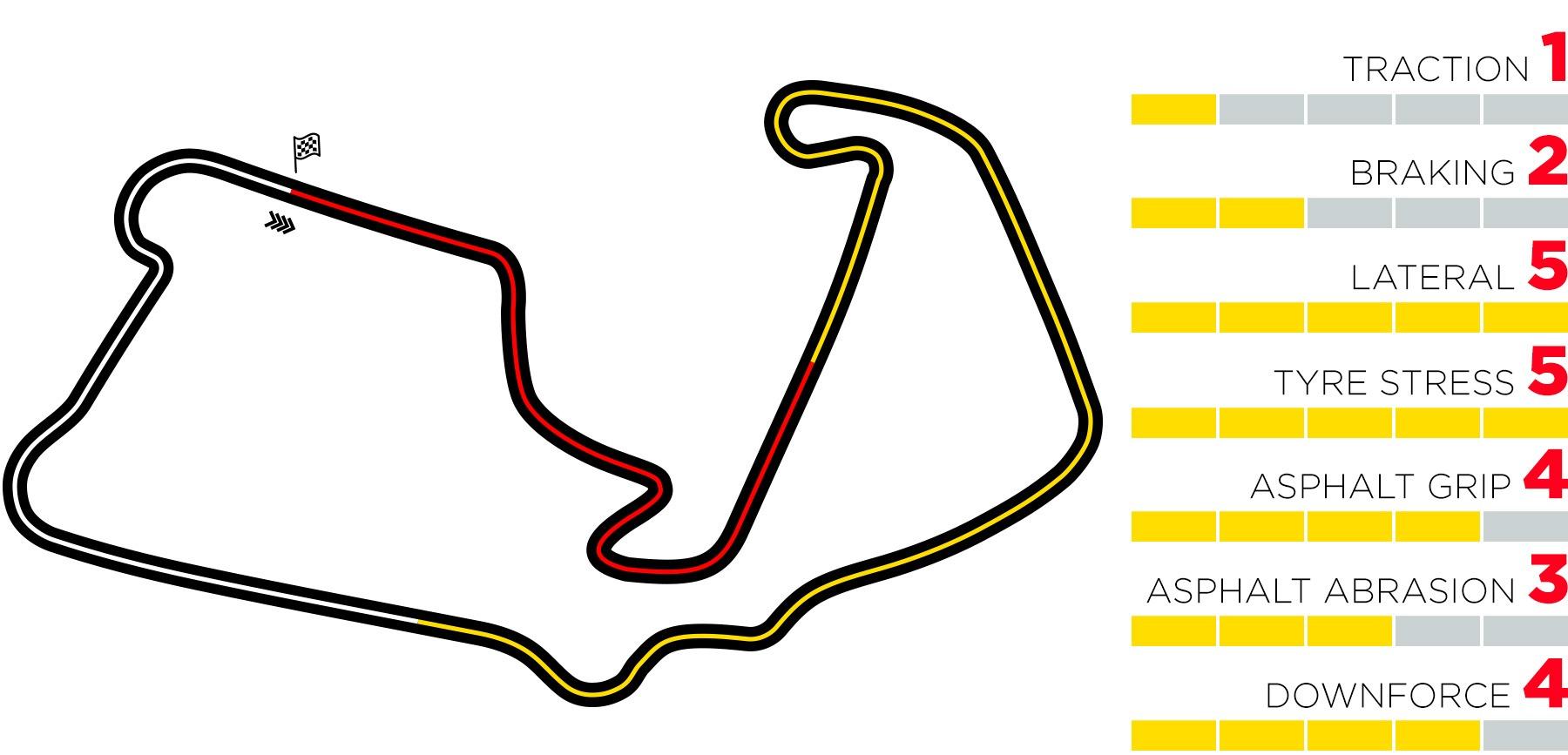 2020 British Grand Prix - Tyres