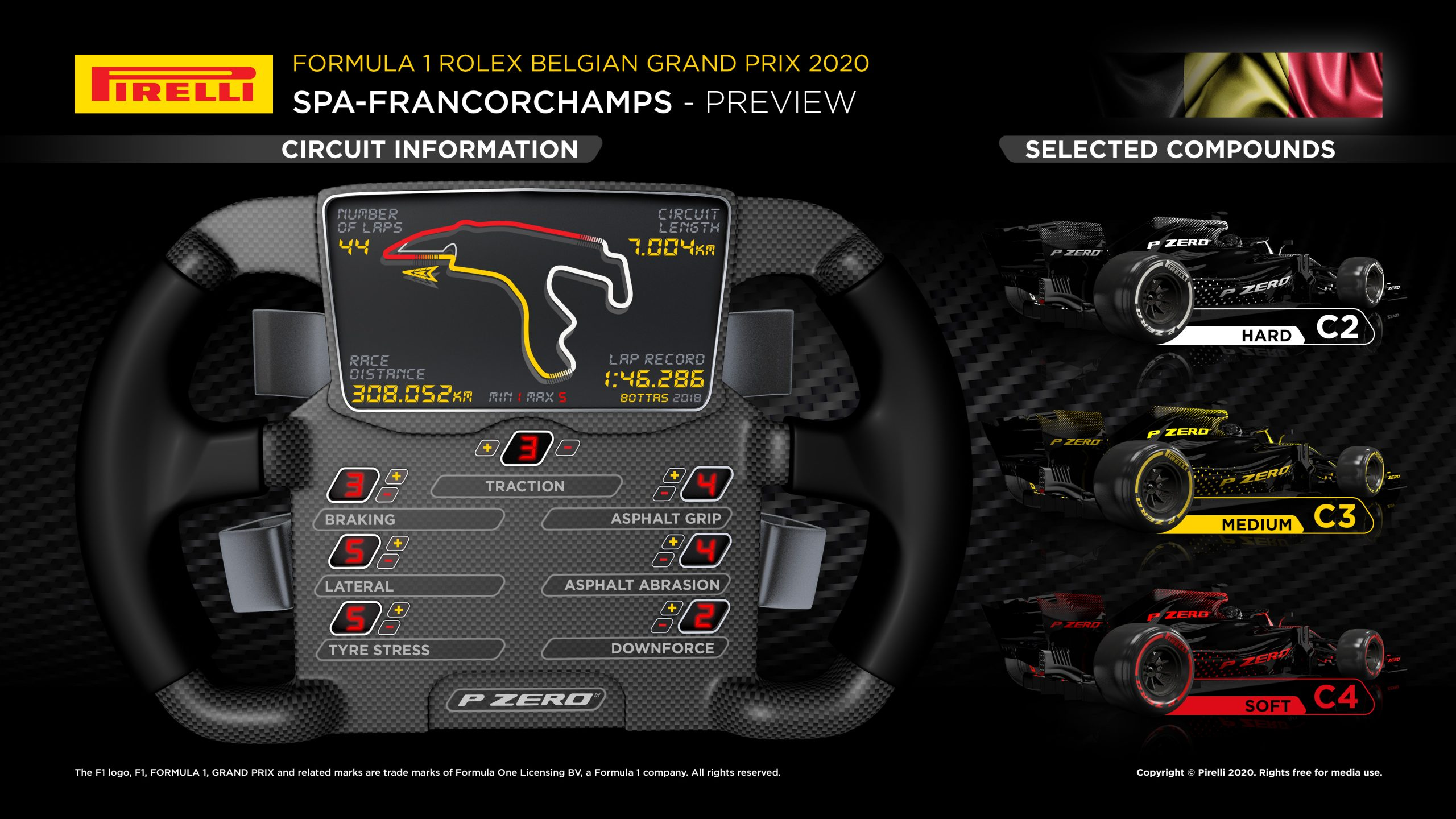 Belgian F1 GP preview infographic