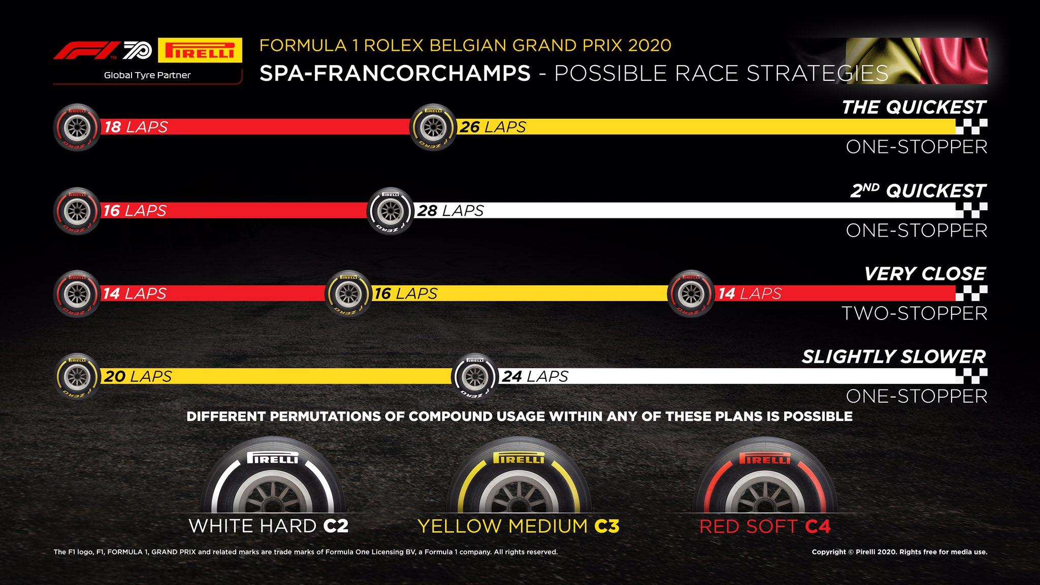 2020 Belgian F1 GP Race Strategy