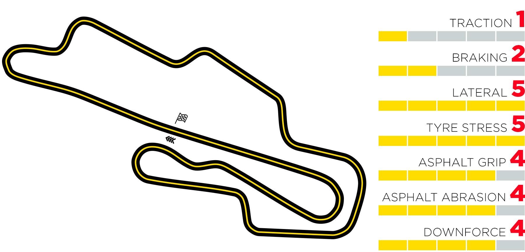 Mugello Circuit Layout & Records