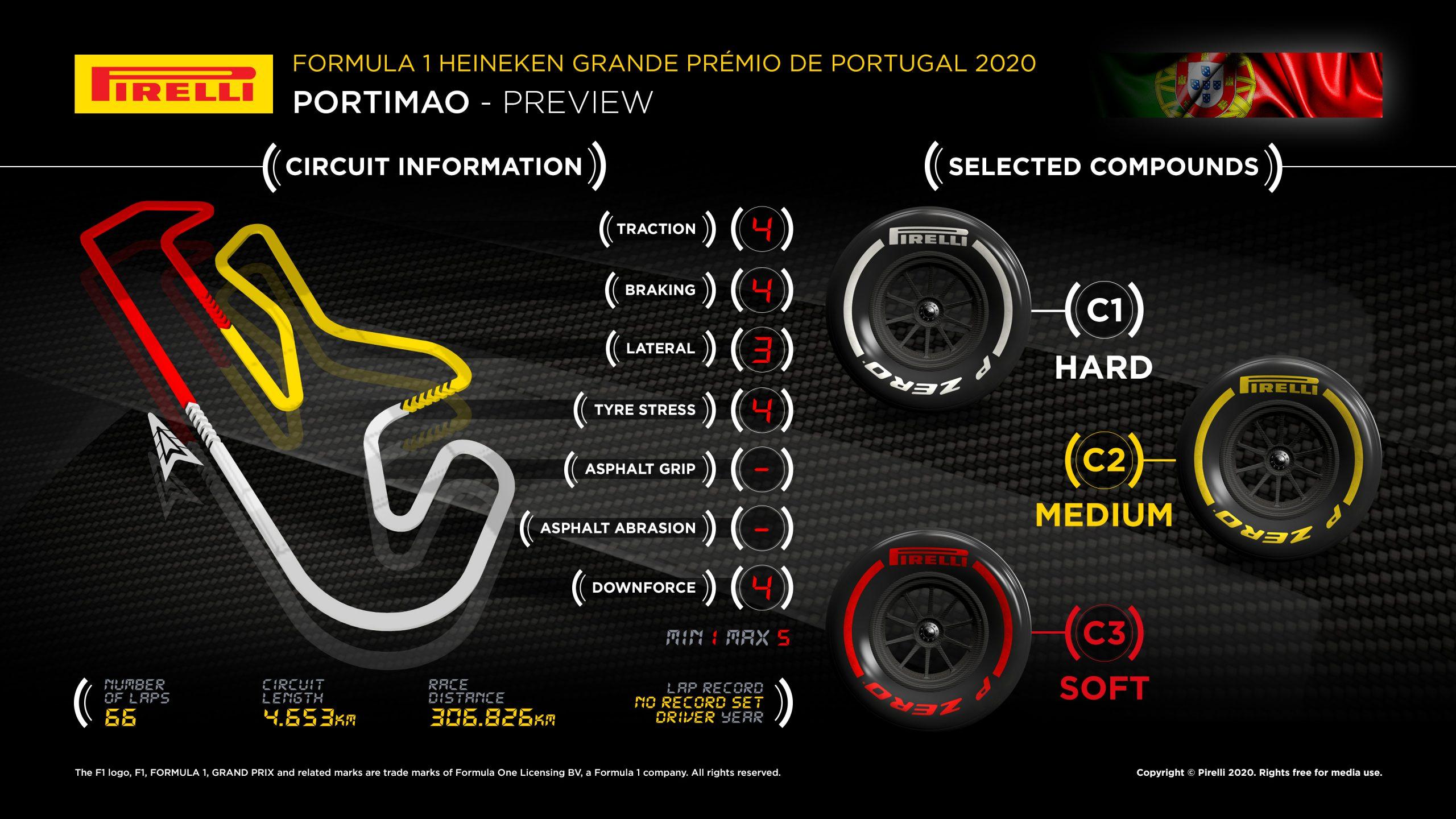 2020 Portiao circuit Pirelli infographic