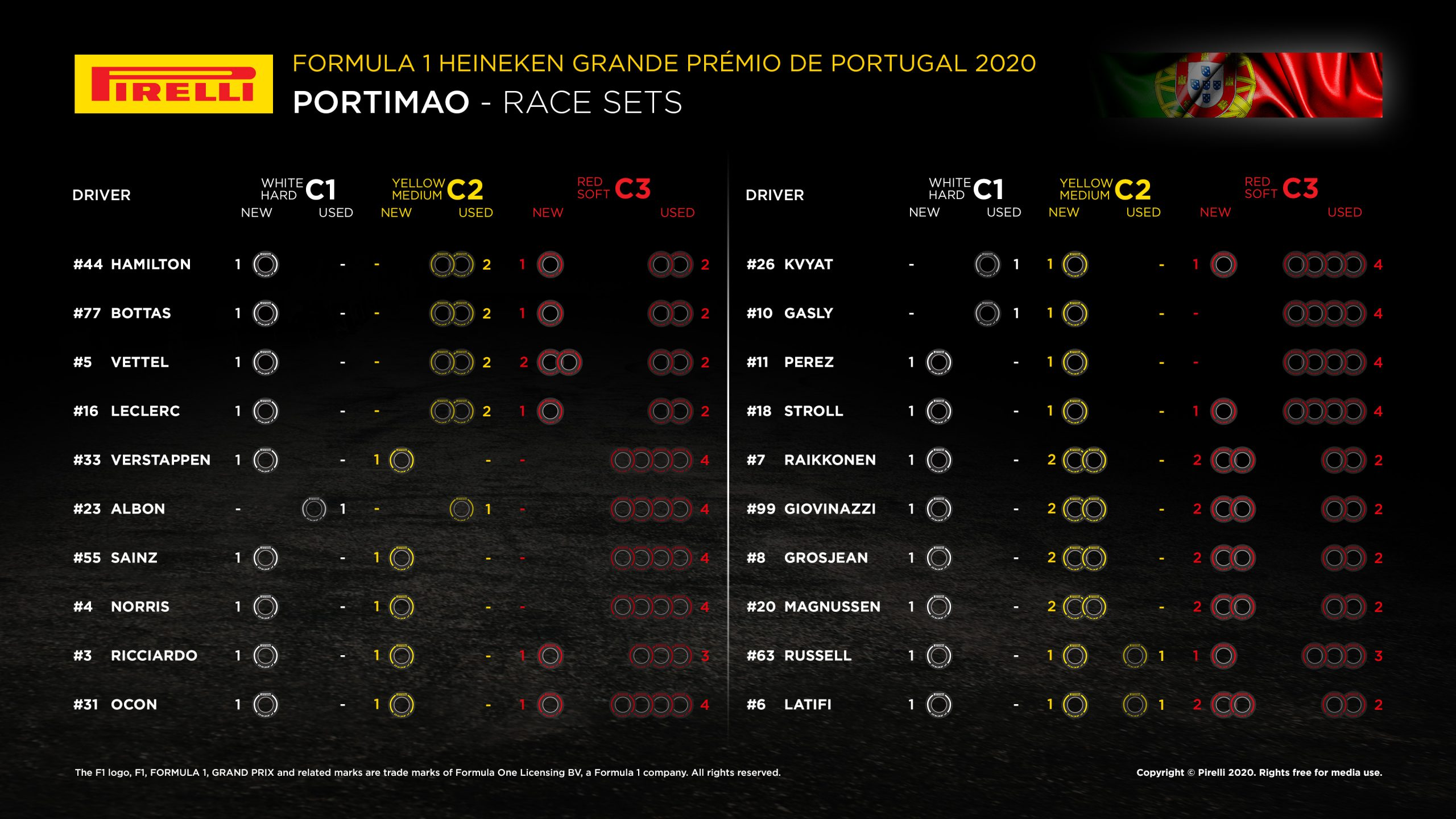 2020 Portuguese F1 GP Race Strategy