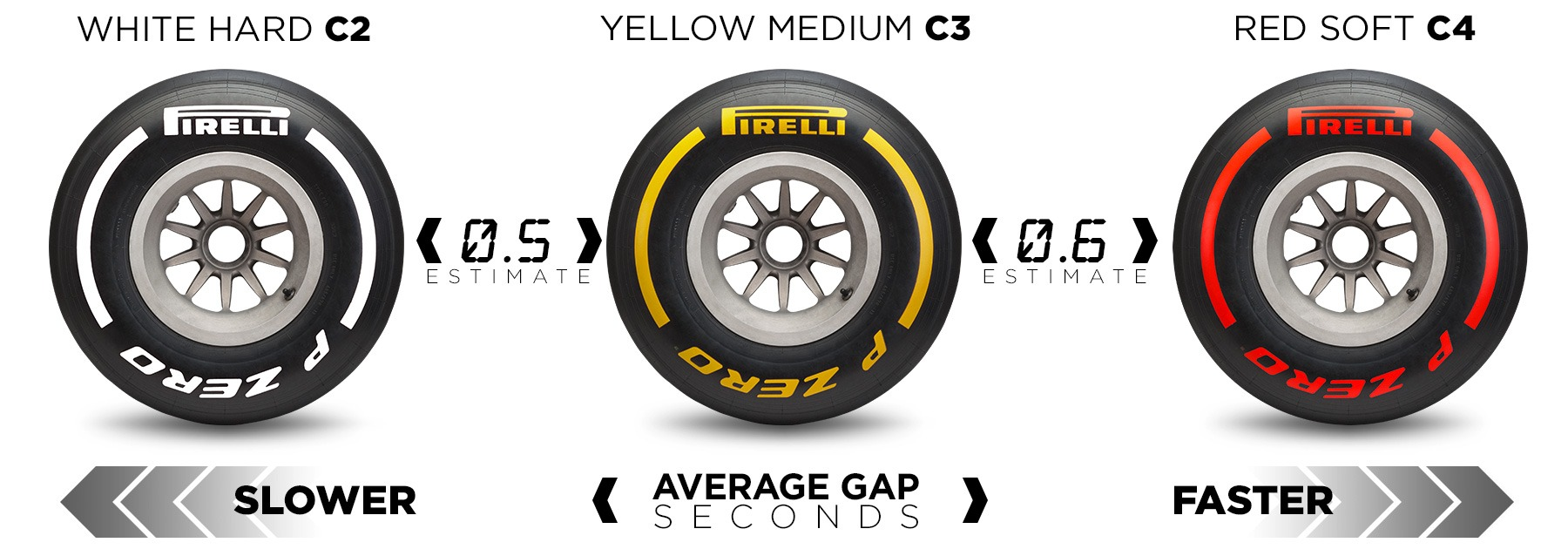 2020 Emilia Romagna F1 GP Race Strategy