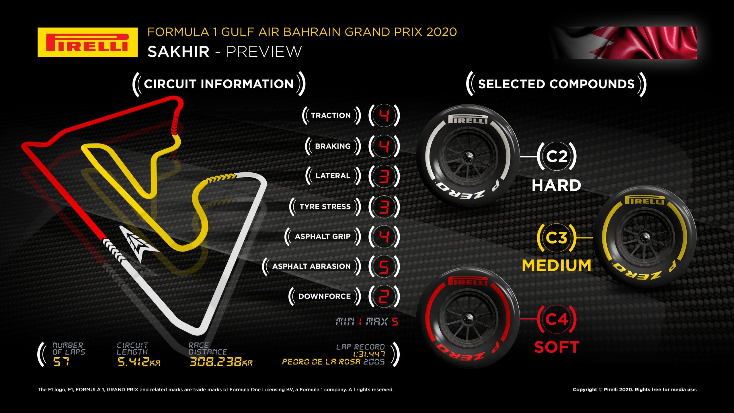 Infographic 2020 Bahrain F1 GP