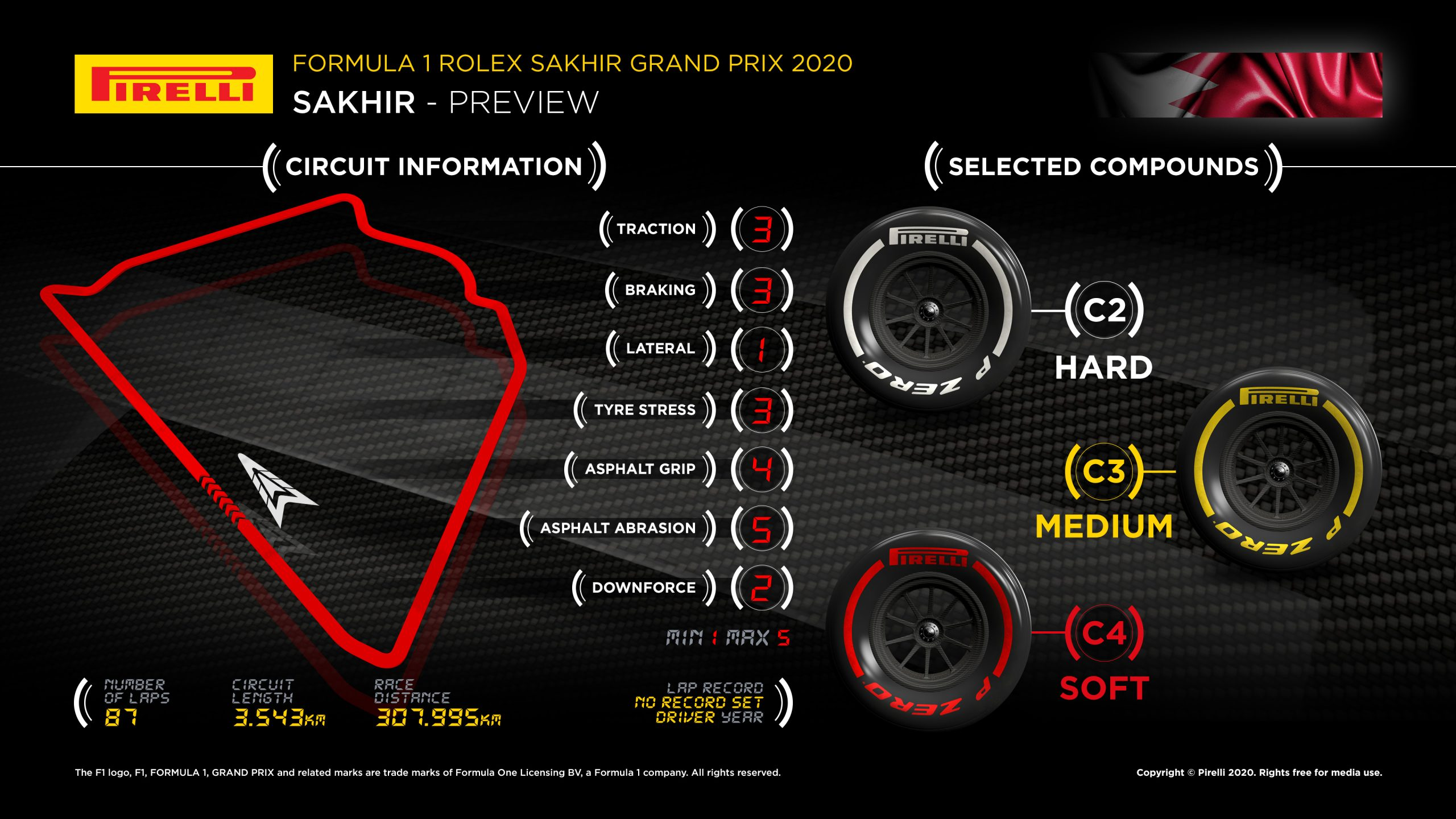 Infographic 2020 Sakhir F1 GP