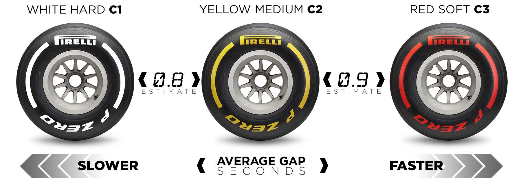 2020 Turkish F1 GP Race Strategy