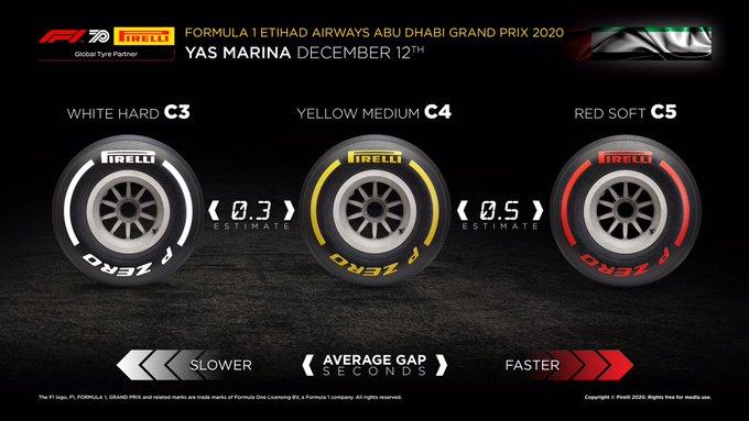 2020 Abu Dhabi F1 GP Race Strategy