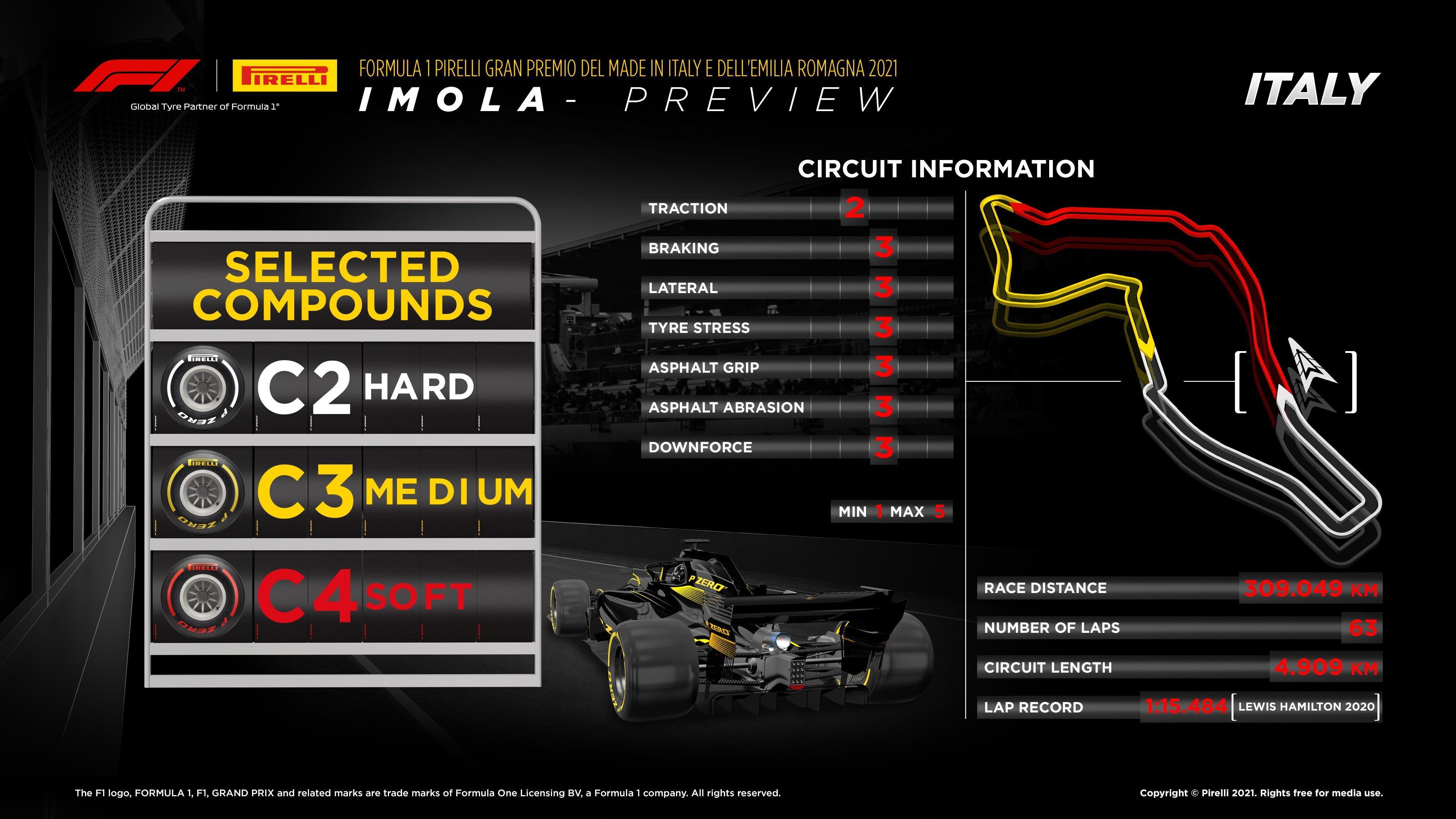 Infographic Emilia Romagna F1 Grand Prix