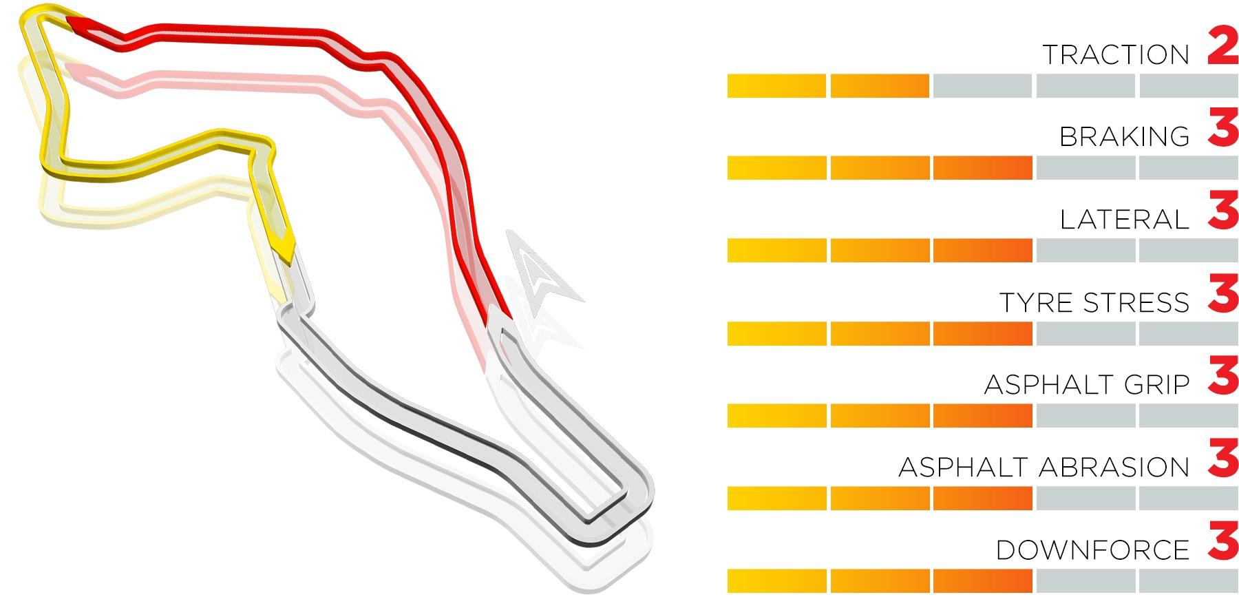 Autodromo Enzo e Dino Ferrari details