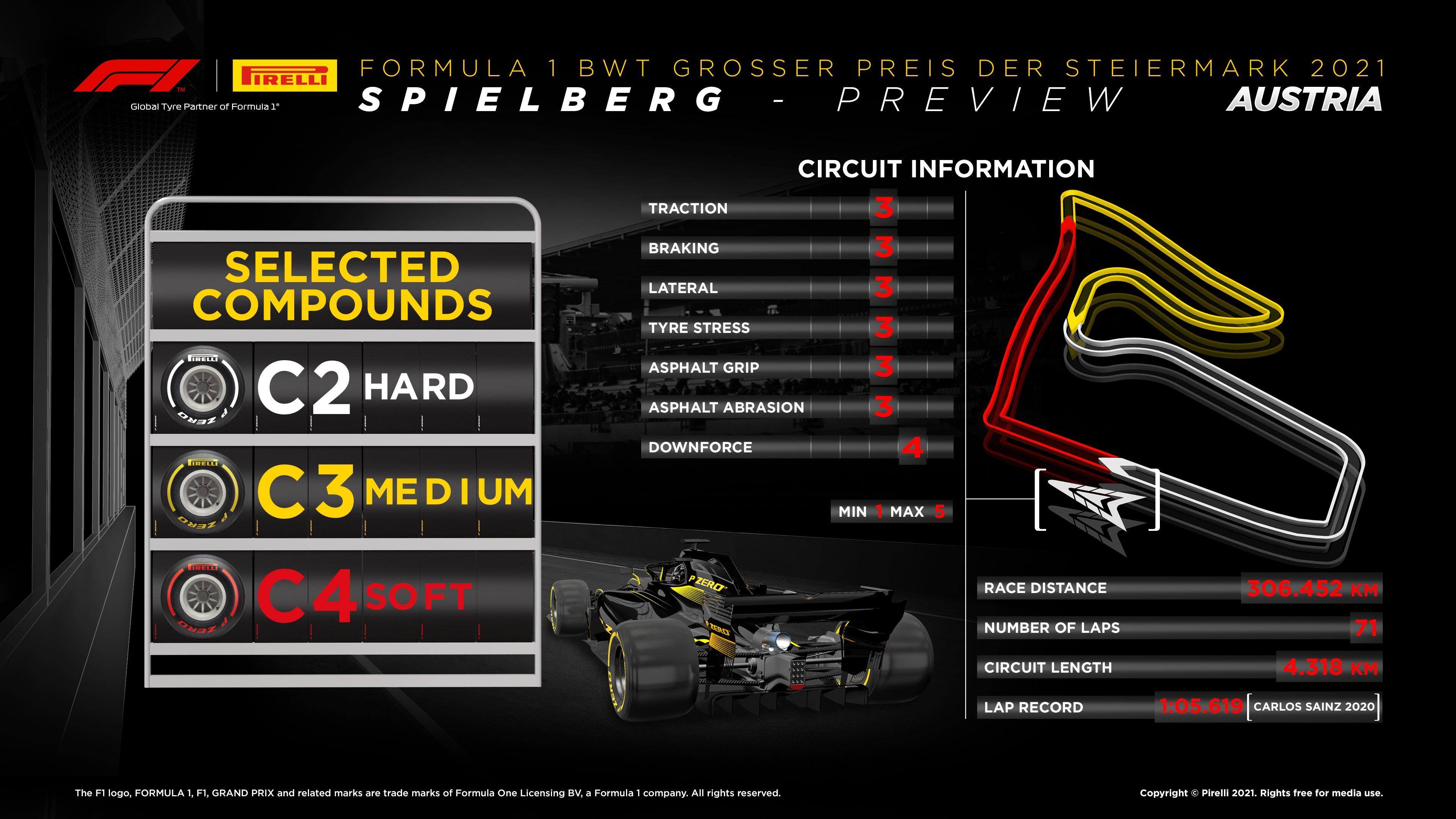 Infographic Styrian Grand Prix F1