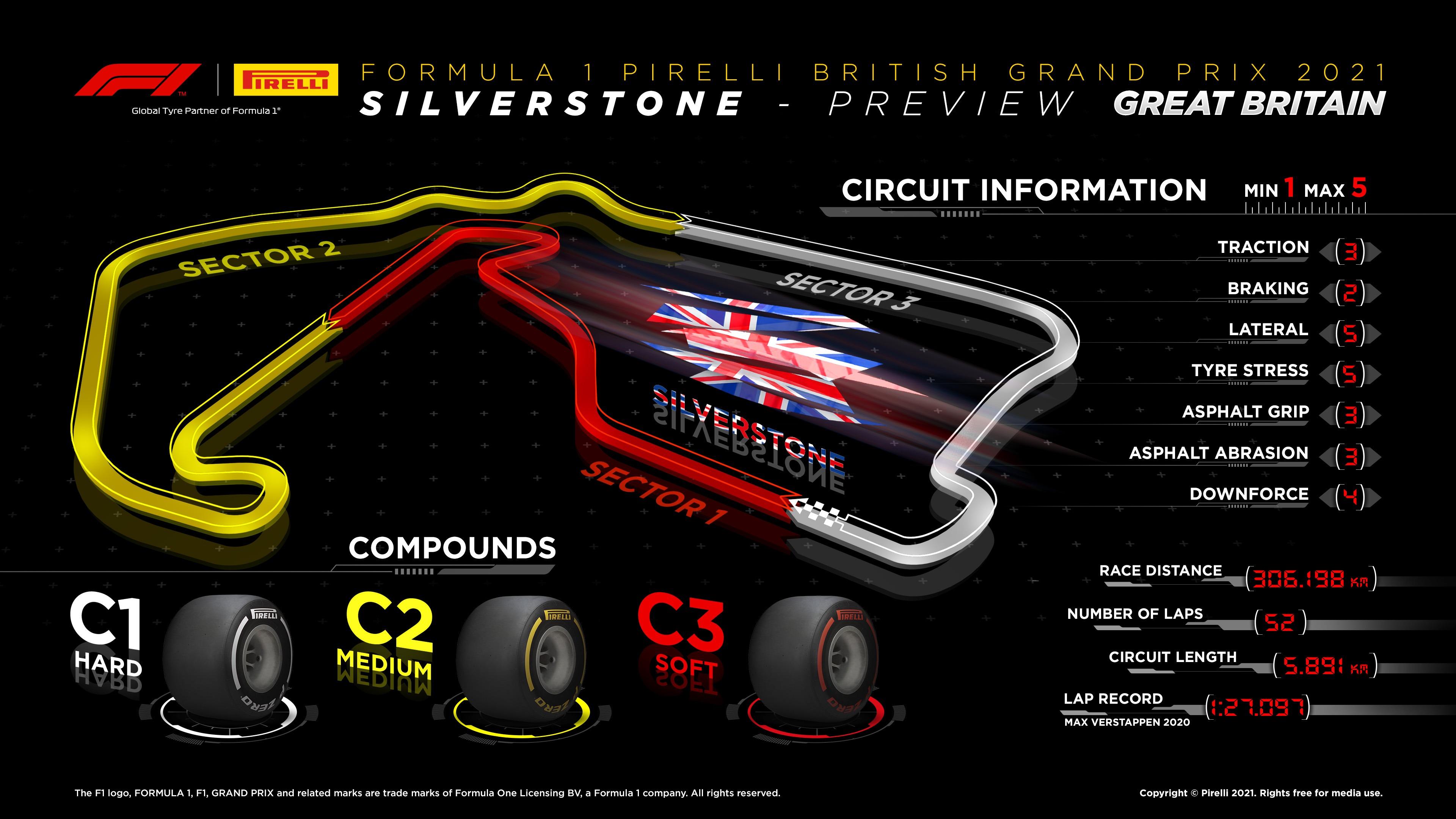 Infographic British F1 Grand Prix