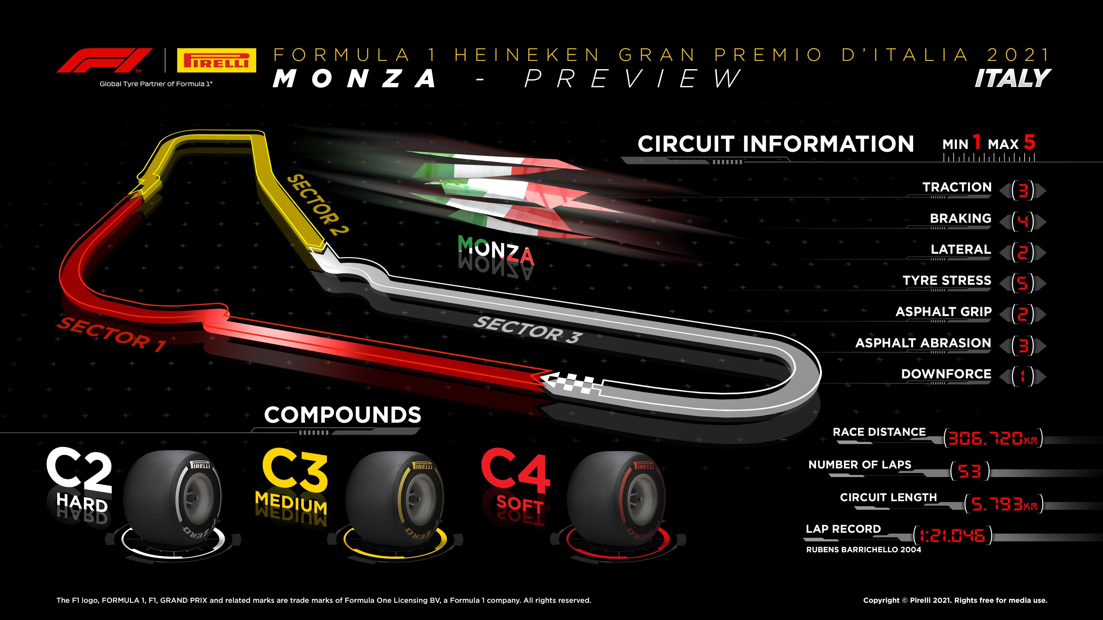 Infographic 2020 Italian F1 Grand Prix