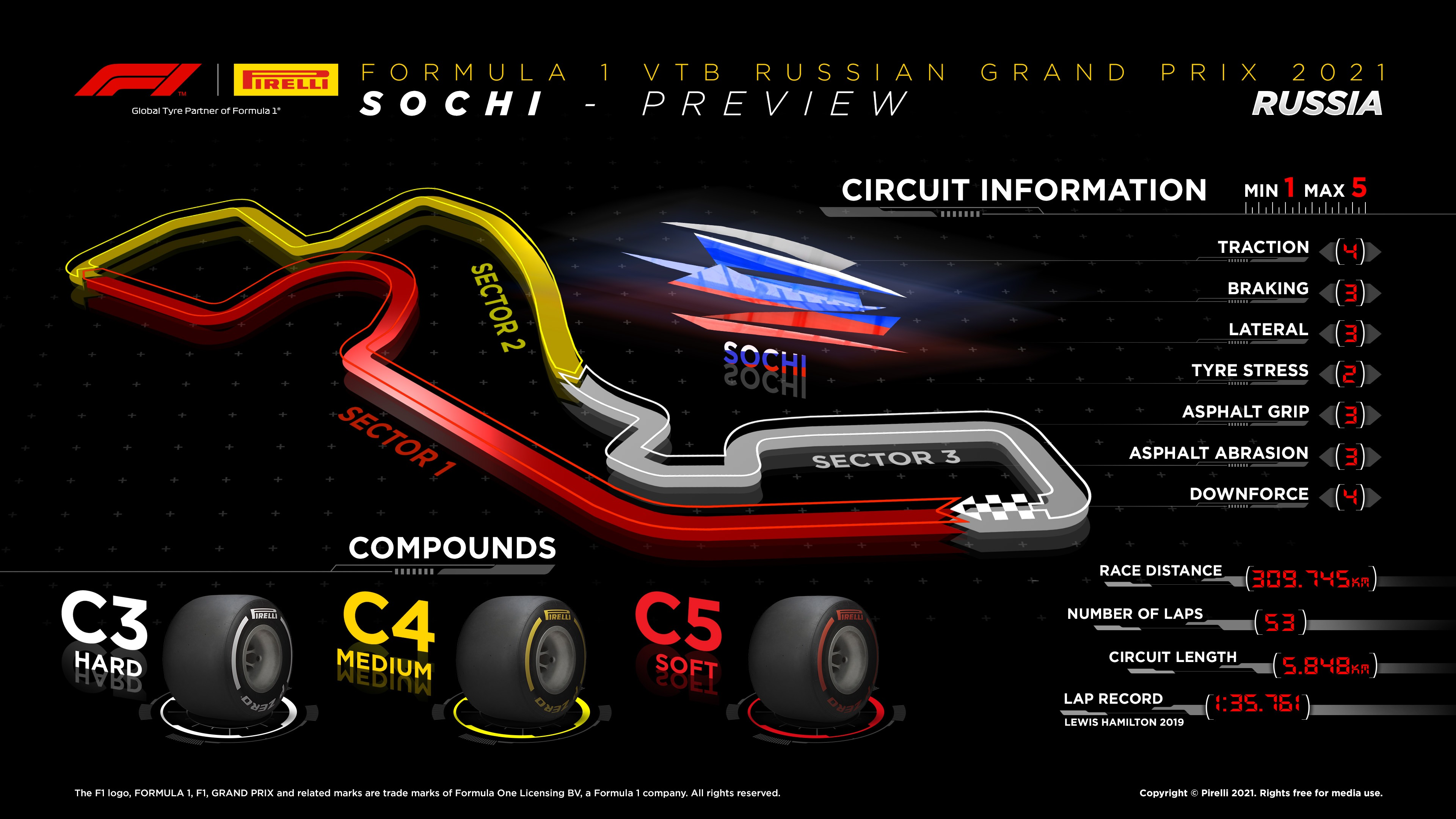 2021 Russian GP Facts & Figures