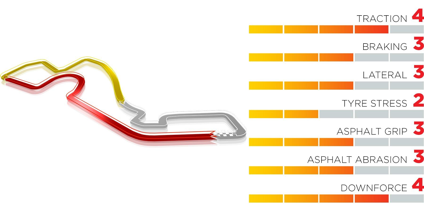 Sochi Autodrom Track Info